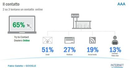 IM, Fabio Galetto (Google): auto e web, la strada è giusta