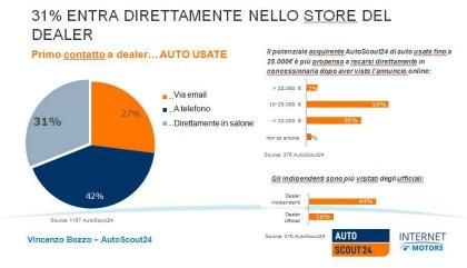AutoScout24 e Automobile.it a IM: prospettive di crescita dell'usato