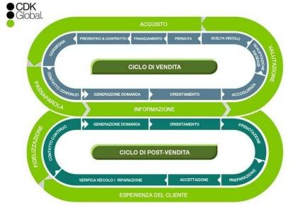 """Customer Journey: il ciclo """"infinito"""" di vendita e fidelizzazione"""