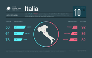driver-satisfaction-index-2016-infografica