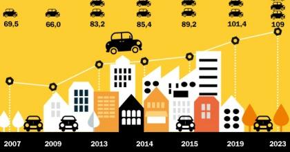 Mercato auto mondiale in ripresa
