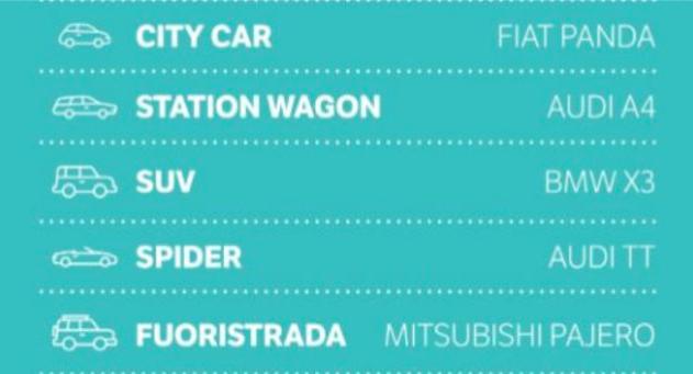 categorie auto preferite 2018