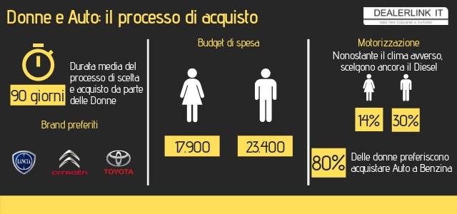donne-auto-processo-acquisto