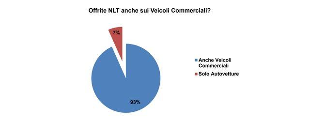 Survey concessionari e noleggio: l'offerta di LCV