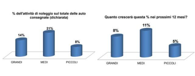 Survey concessionari e noleggio: percentuale dei volumi NLT