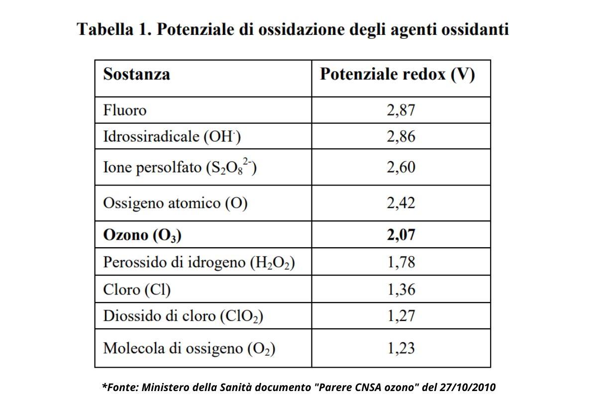 Potenziale ossidante degli agenti ossidanti: tabella Ministero della Salute