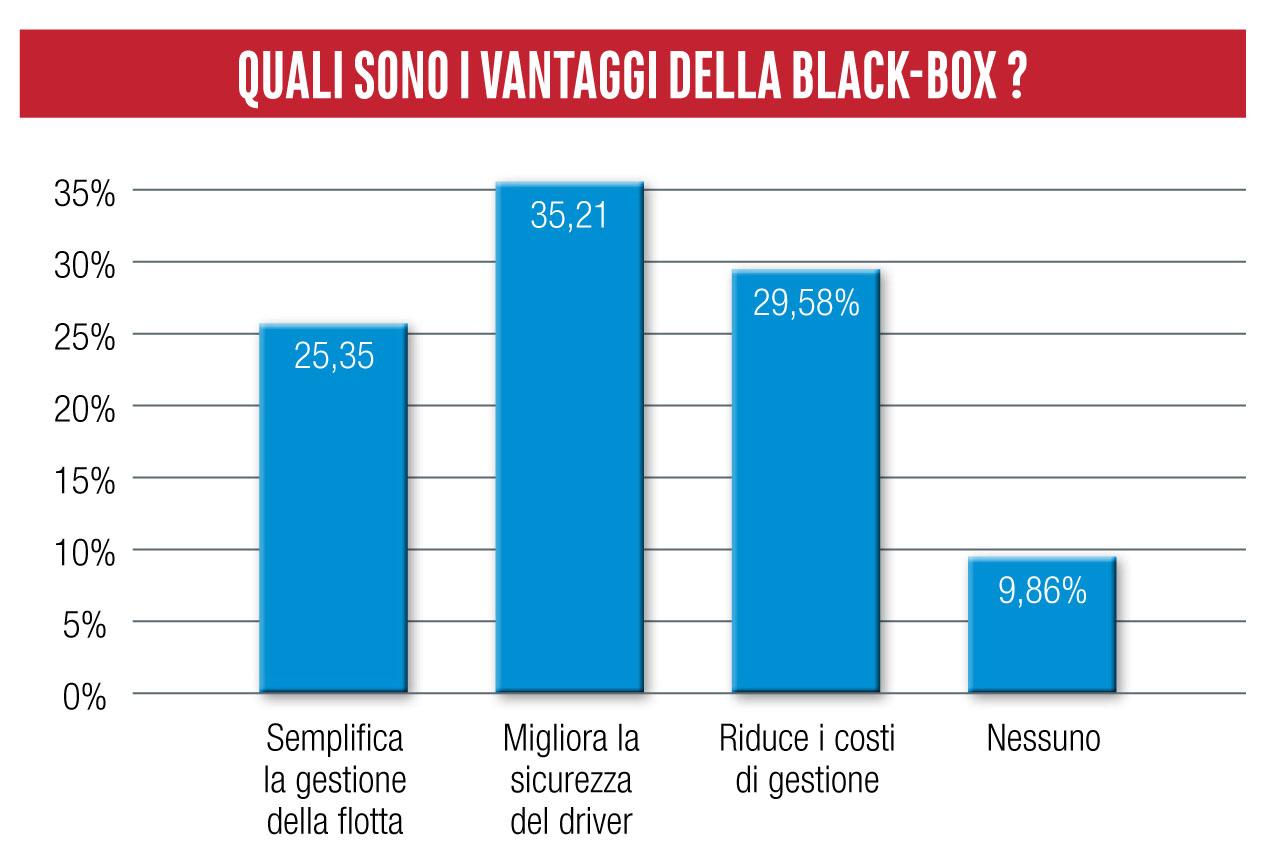 Vantaggi black-box survey telematica 2020