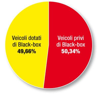 eicoli black box survey telematica 2020