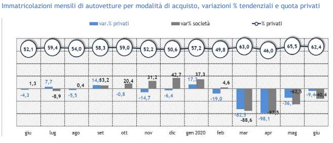mercato automotive - report anfia - modalità acquisto