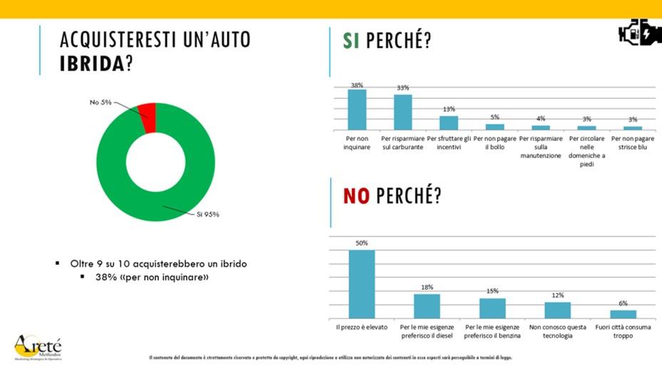 Auto elettriche e ibride opinione italiani