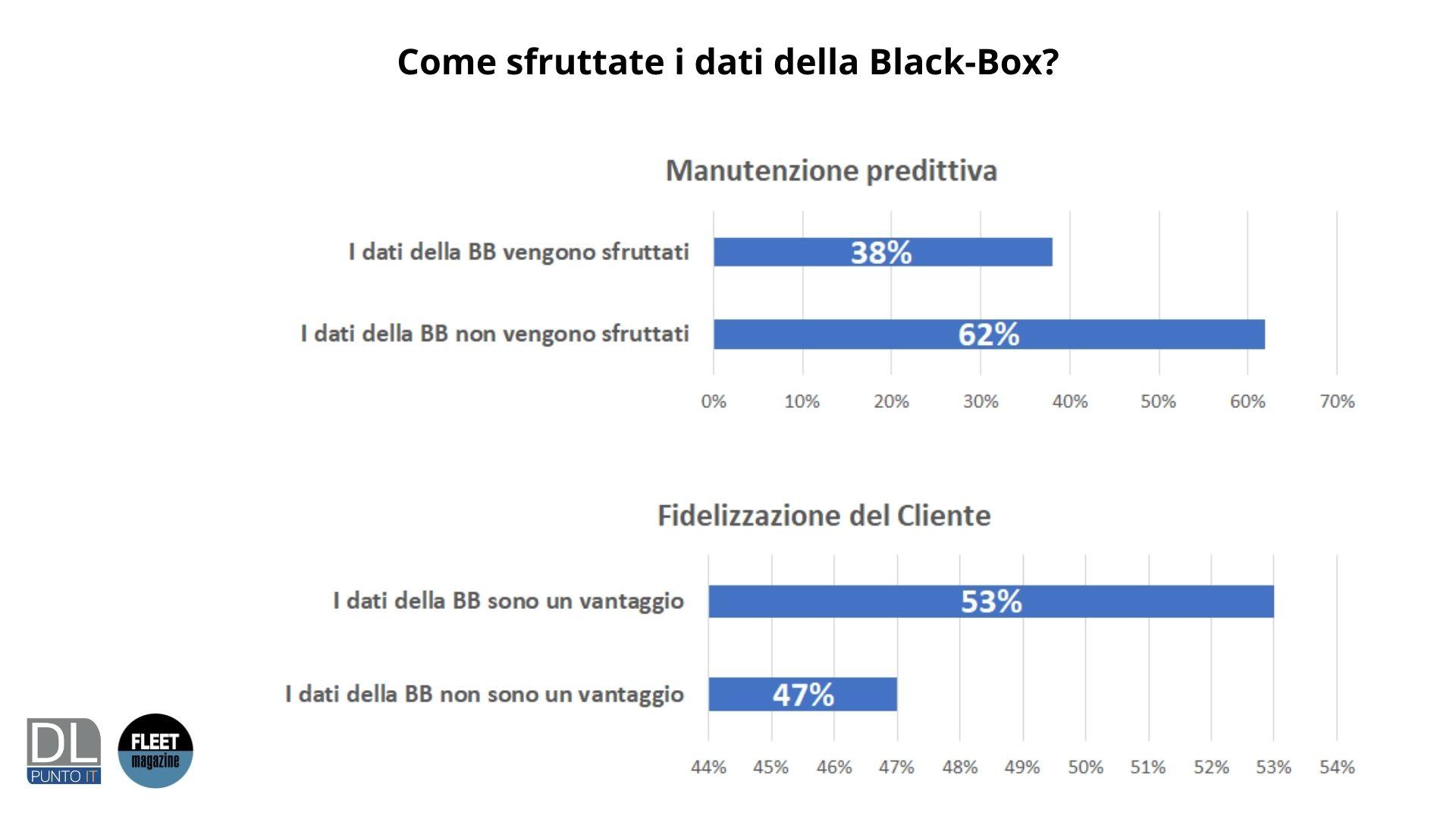 come sfruttate dati scatola nera survey