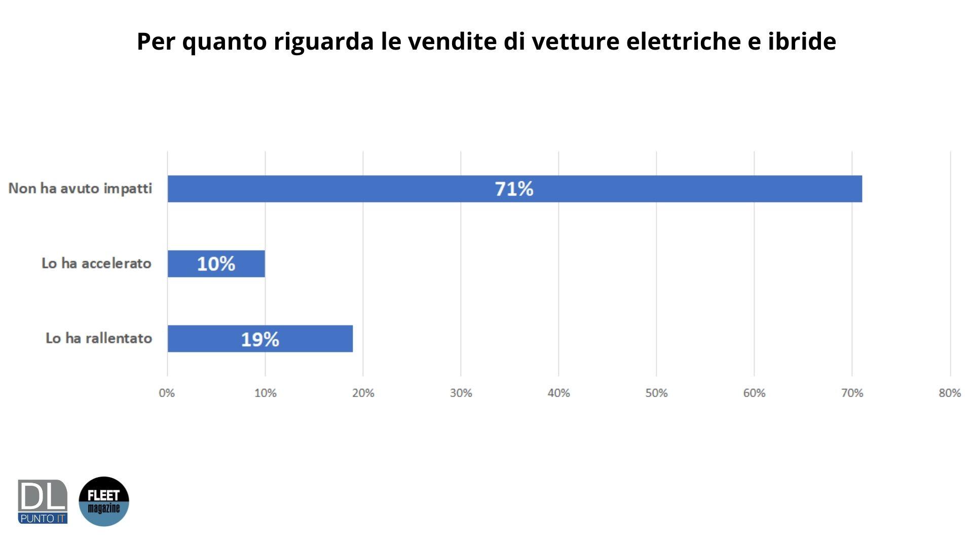 impatti Covid vendite auto elettriche e ibride 2020