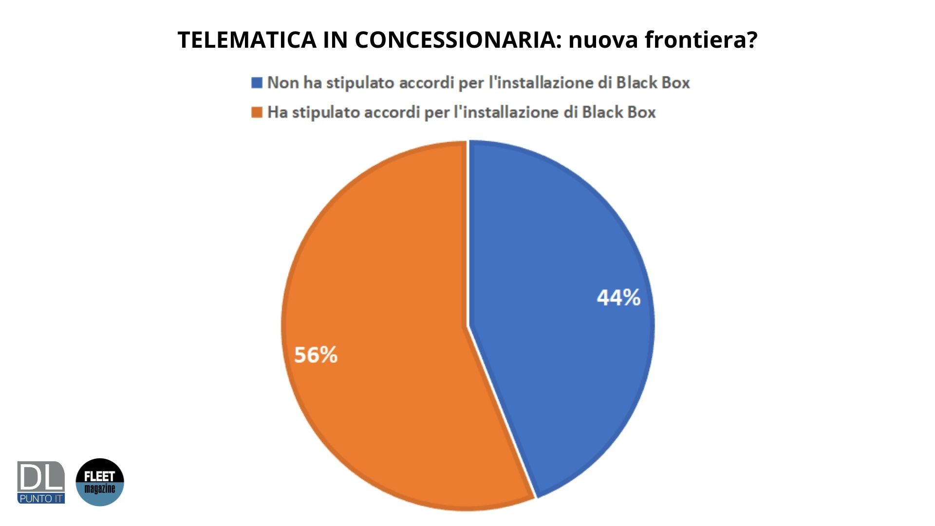 telematica concessionaria survey