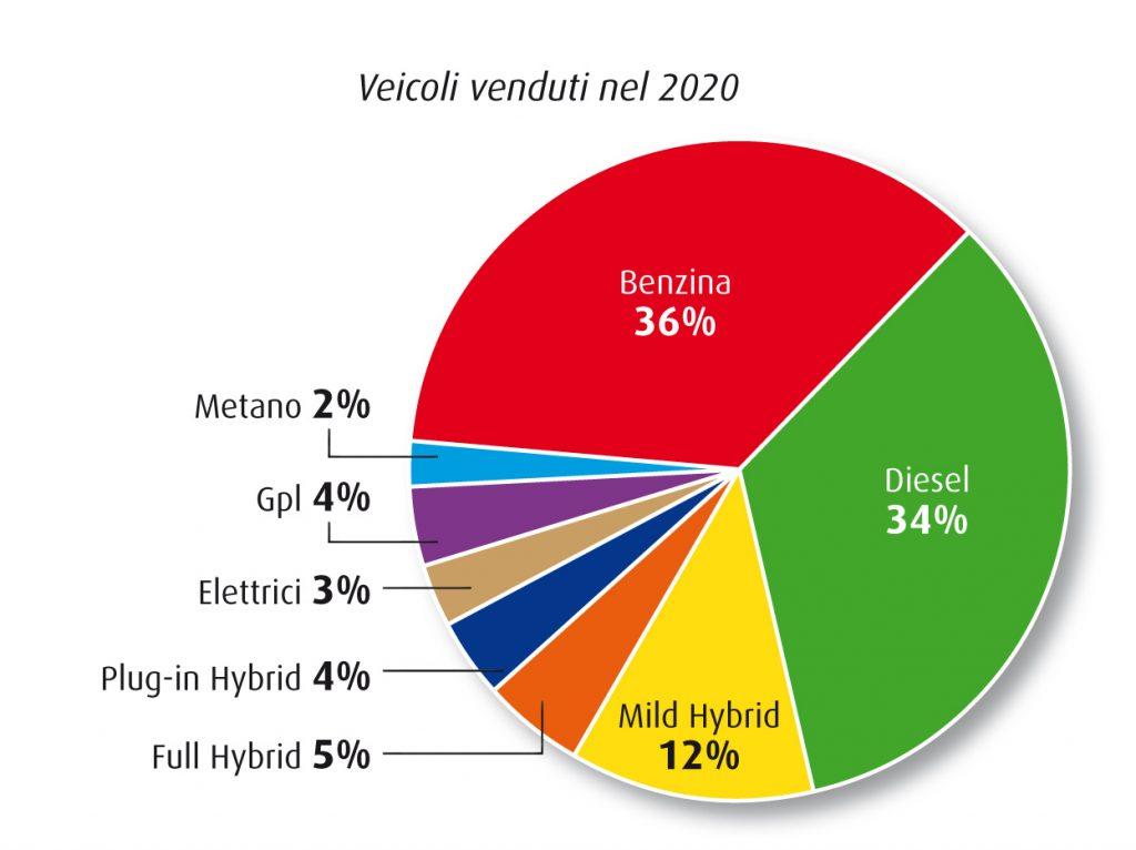 Auto-elettriche-ibride-2020-survey