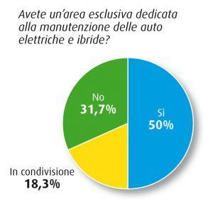Post vendita auto elettriche e ibride survey