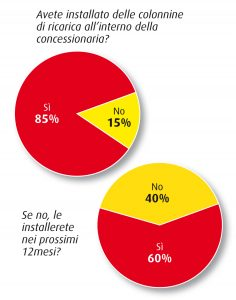 Ricarica auto elettriche concessionari survey