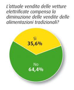 vendita auto elettriche compensa auto tradizionali survey